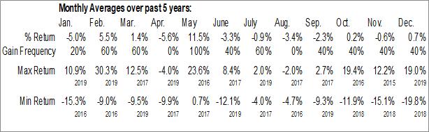 Monthly Seasonal 1347 Property Insurance Holdings, Inc. (NASD:PIH)
