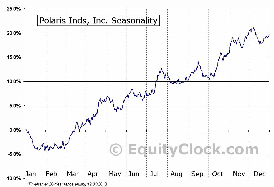 Polaris Inds, Inc. (NYSE:PII) Seasonality