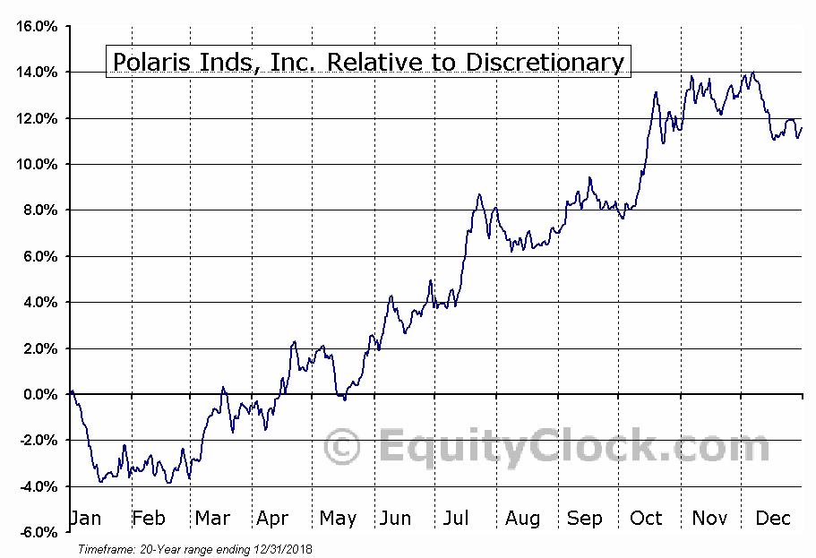 PII Relative to the Sector