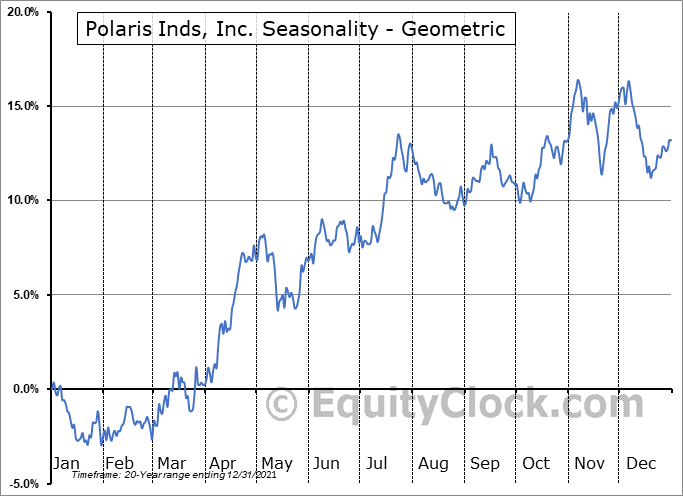 Polaris Inds, Inc. (NYSE:PII) Seasonality