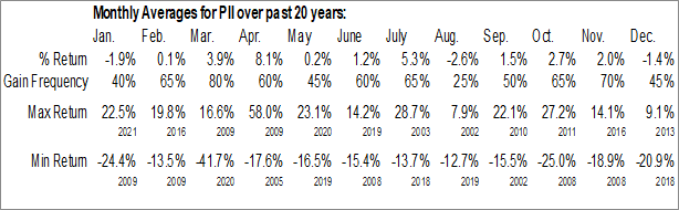 Monthly Seasonal Polaris Inds, Inc. (NYSE:PII)