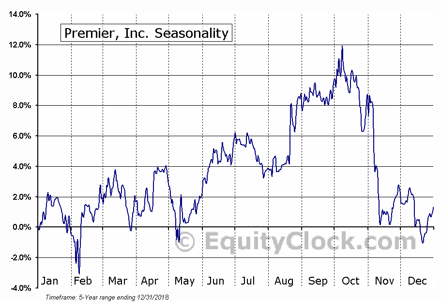 Premier, Inc. (PINC) Seasonal Chart