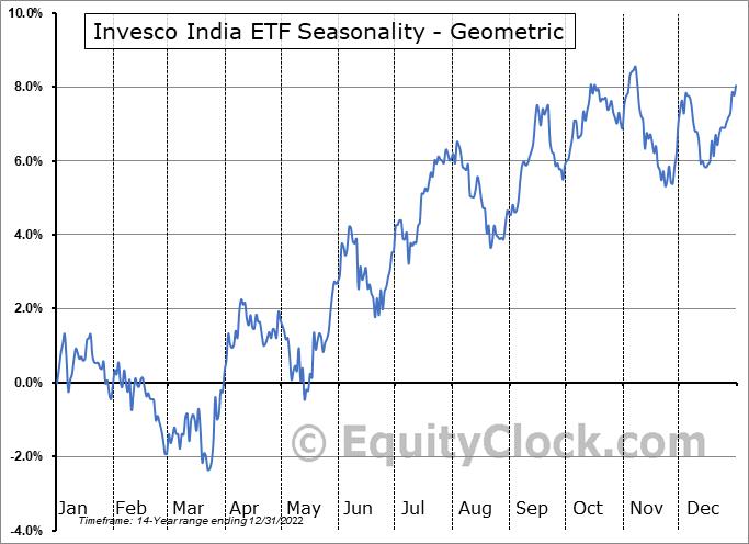Invesco India ETF (NYSE:PIN) Seasonality