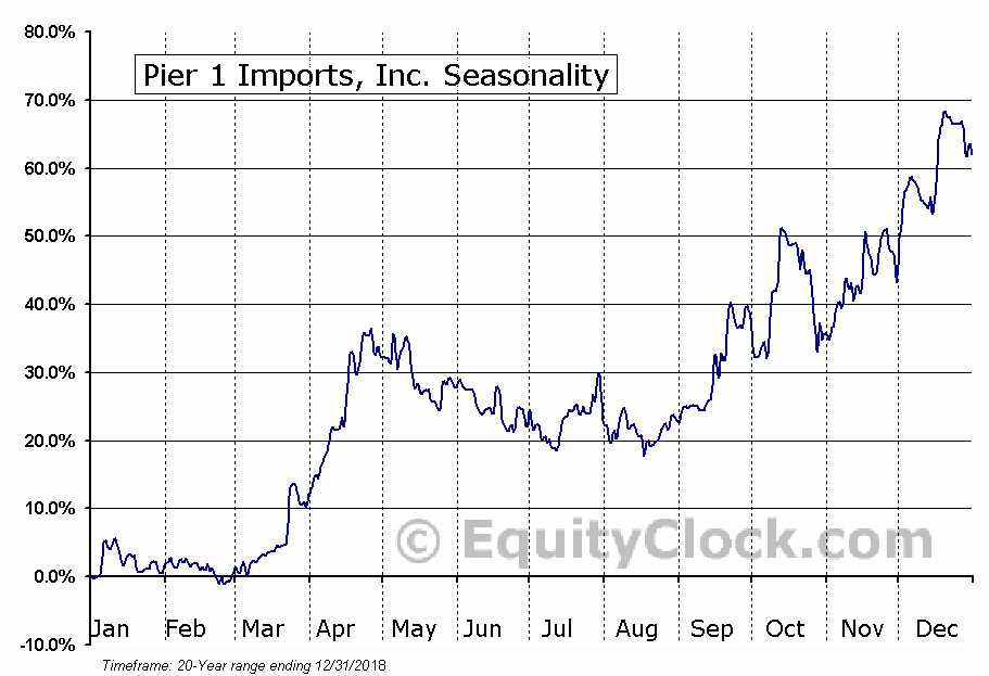 Pier 1 Imports, Inc. (PIR) Seasonal Chart
