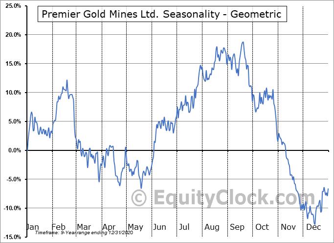 Premier Gold Mines Ltd. (OTCMKT:PIRGF) Seasonality
