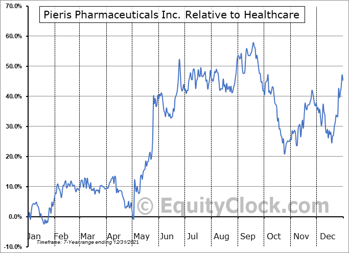 PIRS Relative to the Sector