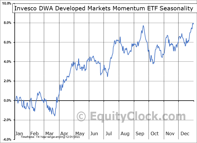 Invesco DWA Developed Markets Momentum ETF (NASD:PIZ) Seasonality