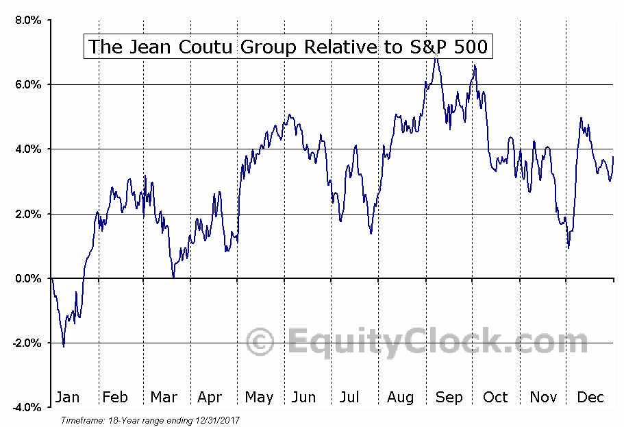 PJC-A.TO Relative to the S&P 500