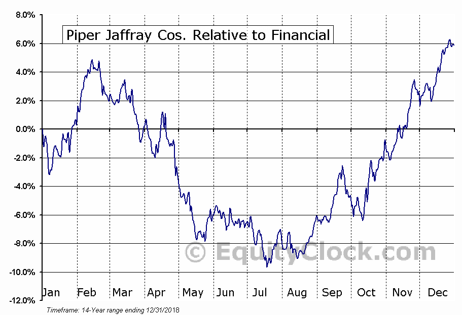 PJC Relative to the Sector
