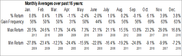 Monthly Seasonal Piper Jaffray Cos. (NYSE:PJC)