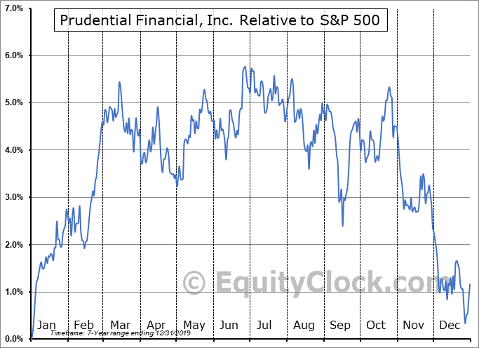 PJH Relative to the S&P 500