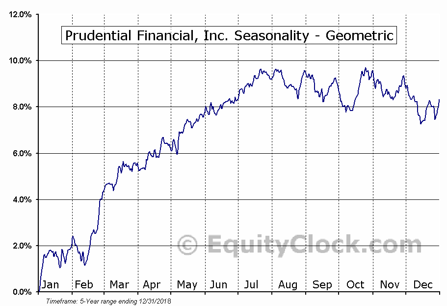 Prudential Financial, Inc. (NYSE:PJH) Seasonality