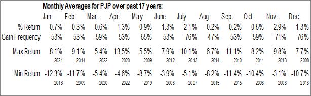 Monthly Seasonal Invesco Dynamic Pharmaceuticals ETF (NYSE:PJP)