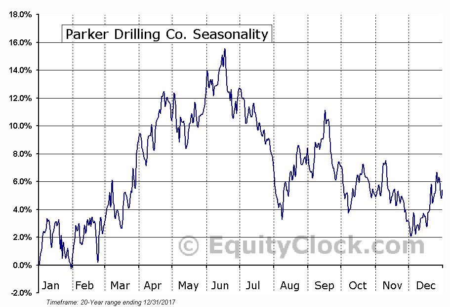 Parker Drilling Co. (NYSE:PKD) Seasonality