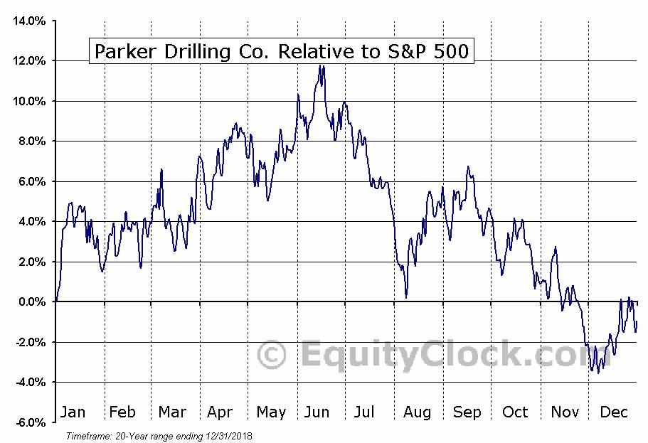 PKDSQ Relative to the S&P 500