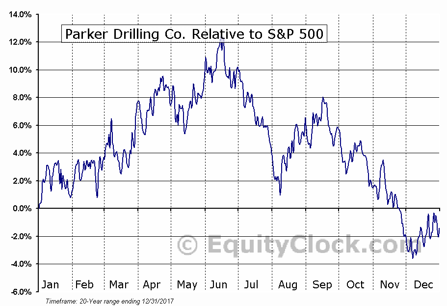 PKD Relative to the S&P 500