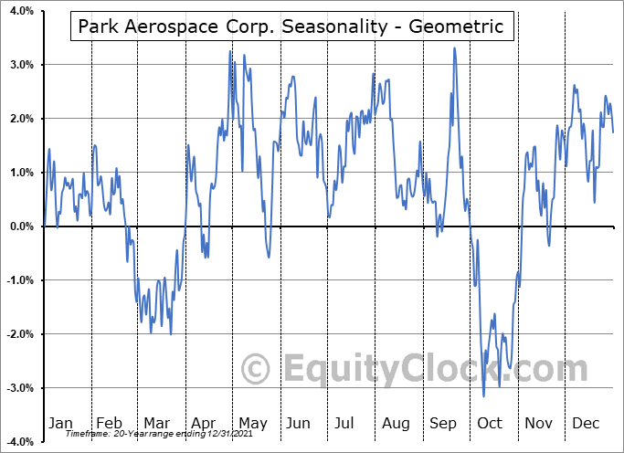 Park Aerospace Corp. (NYSE:PKE) Seasonality