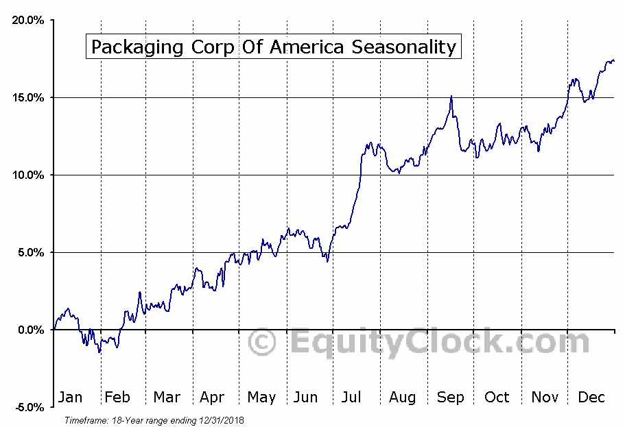 Packaging Corporation of America (PKG) Seasonal Chart