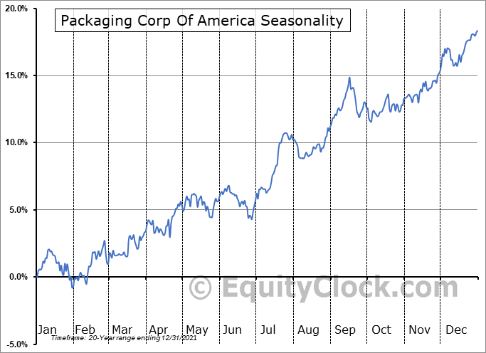 Packaging Corporation of America Seasonal Chart