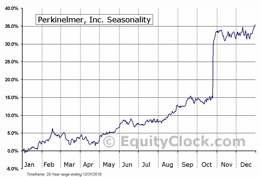 PerkinElmer, Inc.  (NYSE:PKI) Seasonal Chart