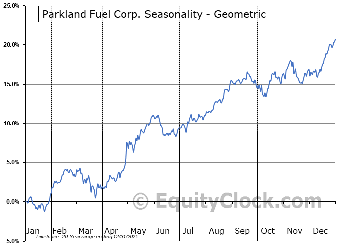 Parkland Fuel Corp. (TSE:PKI.TO) Seasonality