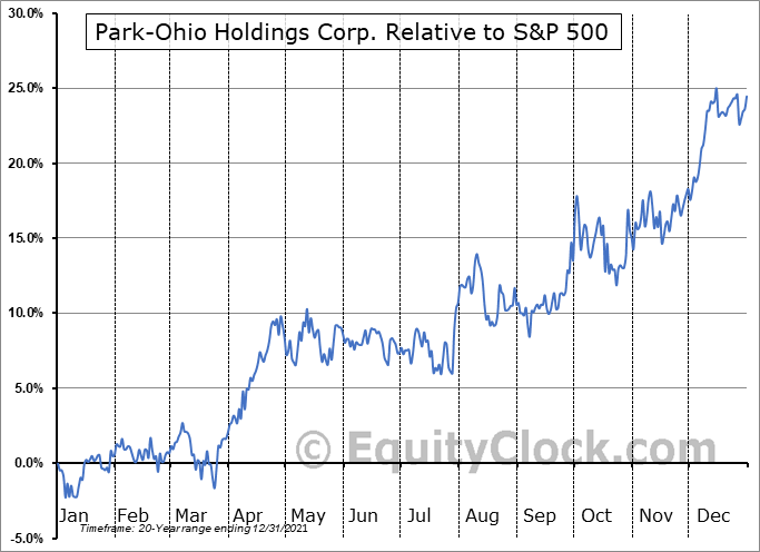 PKOH Relative to the S&P 500