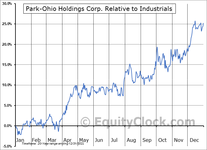 PKOH Relative to the Sector
