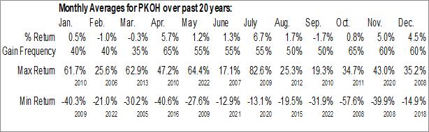 Monthly Seasonal Park-Ohio Holdings Corp. (NASD:PKOH)