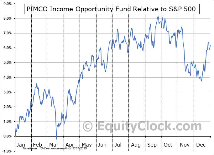 PKO Relative to the S&P 500