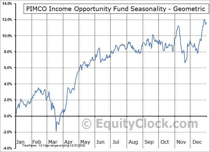 PIMCO Income Opportunity Fund (NYSE:PKO) Seasonality
