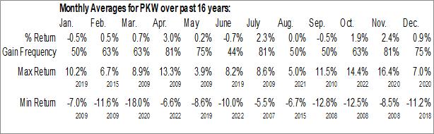 Monthly Seasonal Invesco BuyBack Achievers ETF (NASD:PKW)