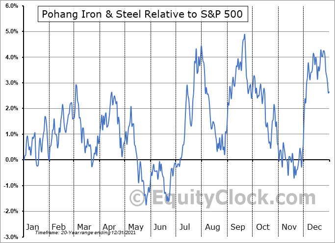 PKX Relative to the S&P 500