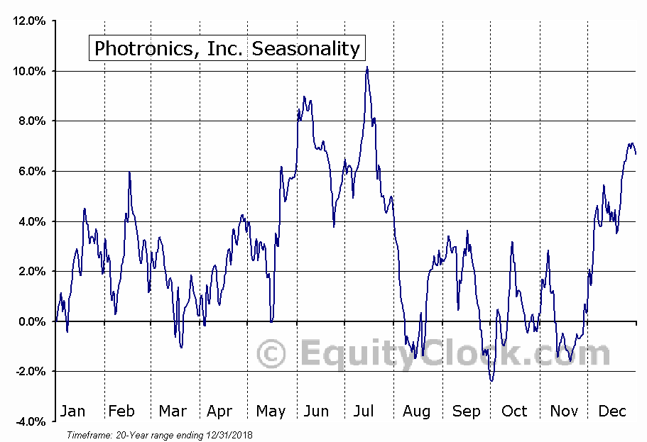 Photronics, Inc. (PLAB) Seasonal Chart