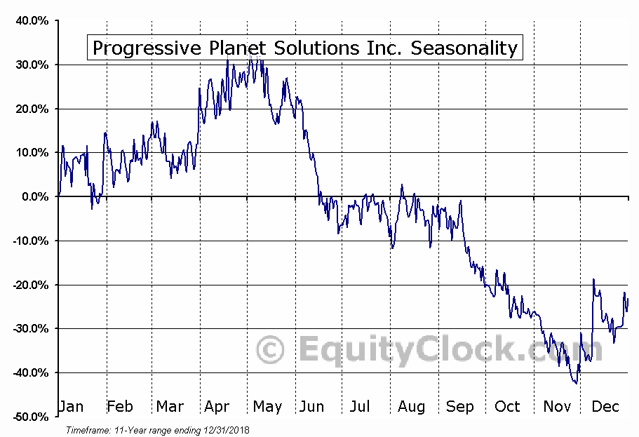 Progressive Planet Solutions Inc. Seasonality