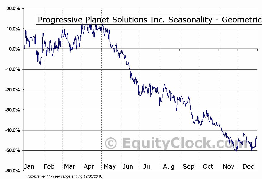 Progressive Planet Solutions Inc. (TSXV:PLAN.V) Seasonality