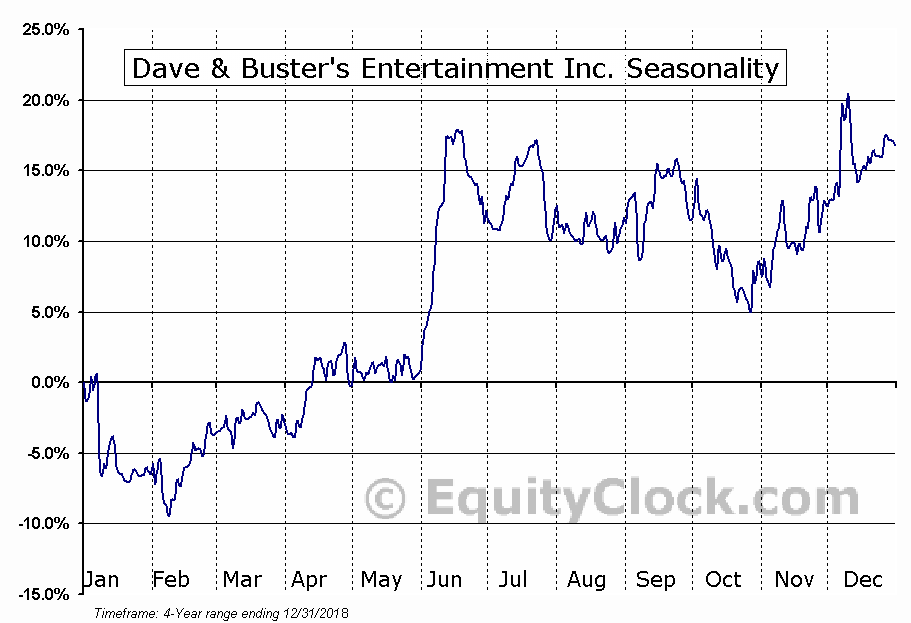 Dave & Buster's Entertainment, Inc. (PLAY) Seasonal Chart