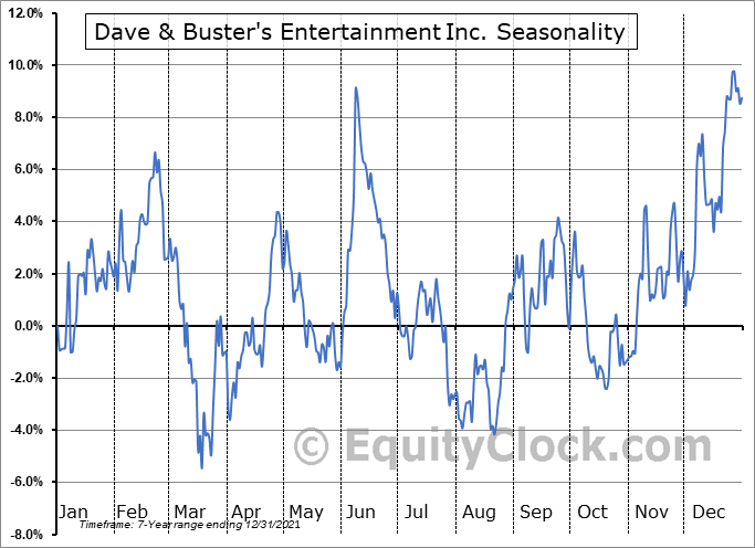 Dave & Buster's Entertainment, Inc. Seasonal Chart