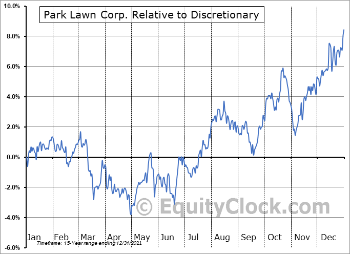 PLC.TO Relative to the Sector