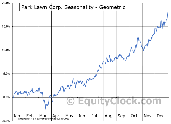 Park Lawn Corp. (TSE:PLC.TO) Seasonality