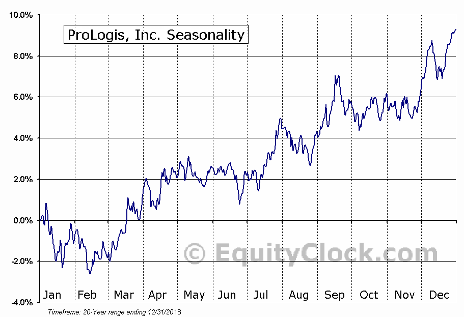 Prologis, Inc. (PLD) Seasonal Chart