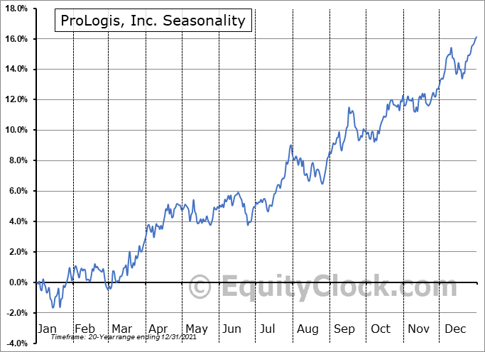 Prologis, Inc. Seasonal Chart