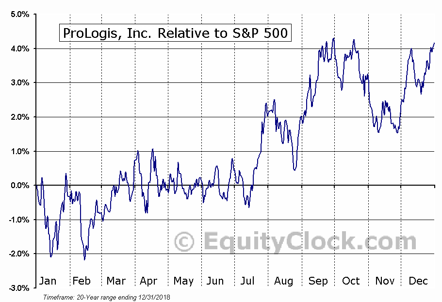 PLD Relative to the S&P 500