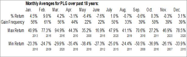 Monthly Seasonal Platinum Group Metals Ltd. (AMEX:PLG)