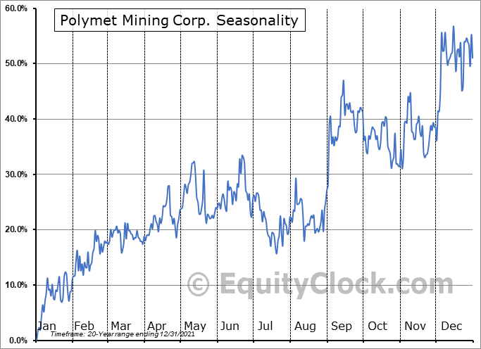 Polymet Mining Corp. (AMEX:PLM) Seasonality