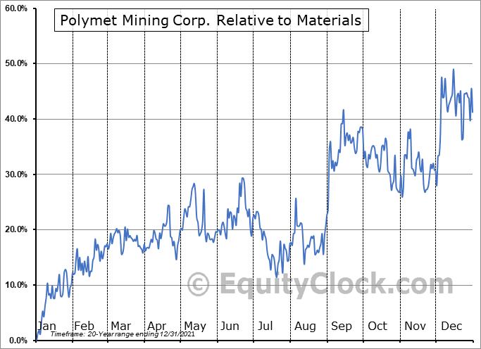 PLM Relative to the Sector
