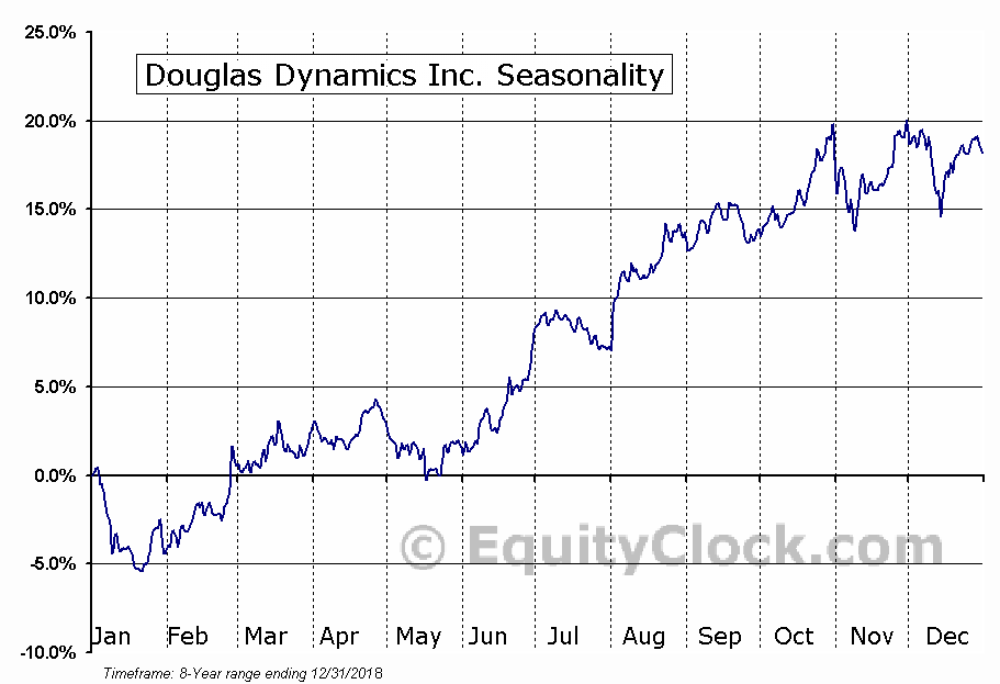 Douglas Dynamics, Inc. Seasonal Chart
