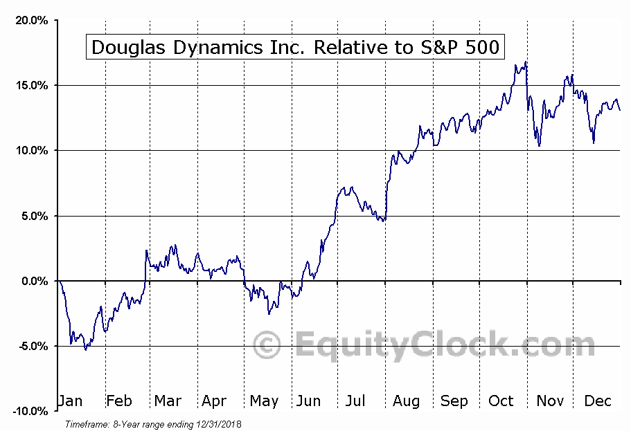 PLOW Relative to the S&P 500