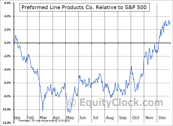 PLPC Relative to the S&P 500