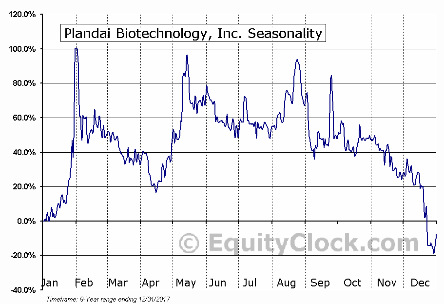 Plandai Biotechnology, Inc. (OTCMKT:PLPL) Seasonality