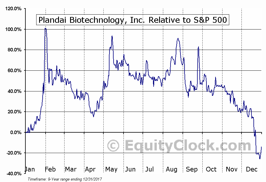 PLPL Relative to the S&P 500